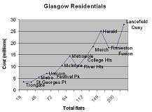 Residential Graph